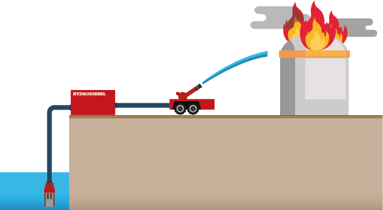 Hydrodiesel Fire Fighting Pump Systems Source Pumping
