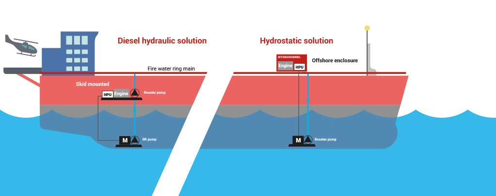 Configurations Offshore Fire Fighting Hydrodiesel